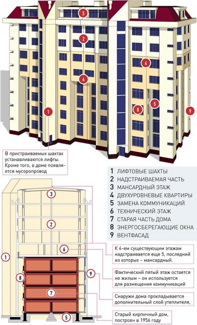 Предприимчивые жители перестроили свою хрущевку в жилье премиум-класса и получили еще по комнате к каждой квартире